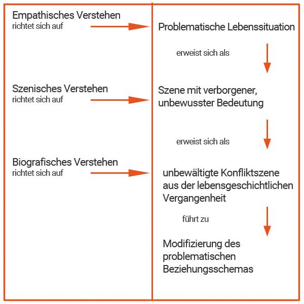 Die drei Verstehensebenen in der Übertragungsanalyse  nach B. Oberhoff: Übertragung und Gegenübertragung in der Supervision, 2002